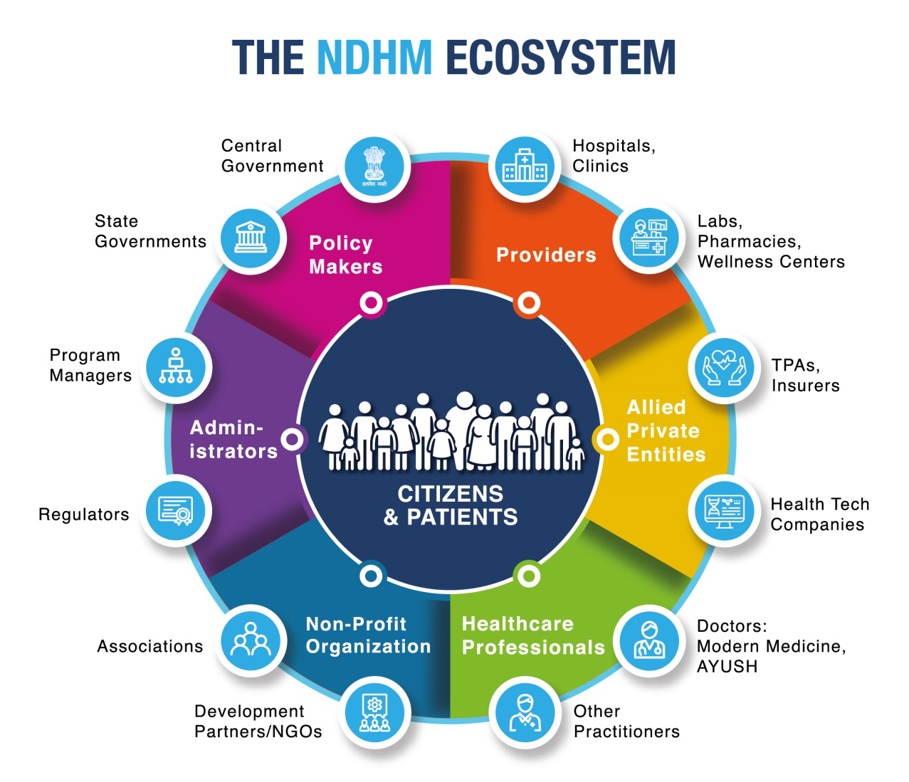 The NDHM ecosystem